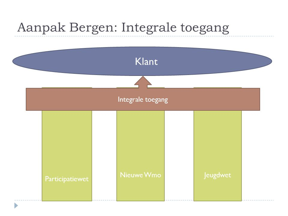 Aanpak Bergen: Integrale toegang