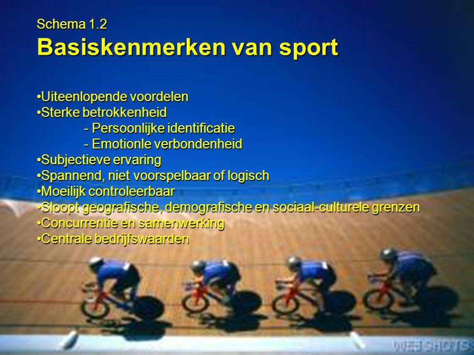 Basiskenmerken van sport