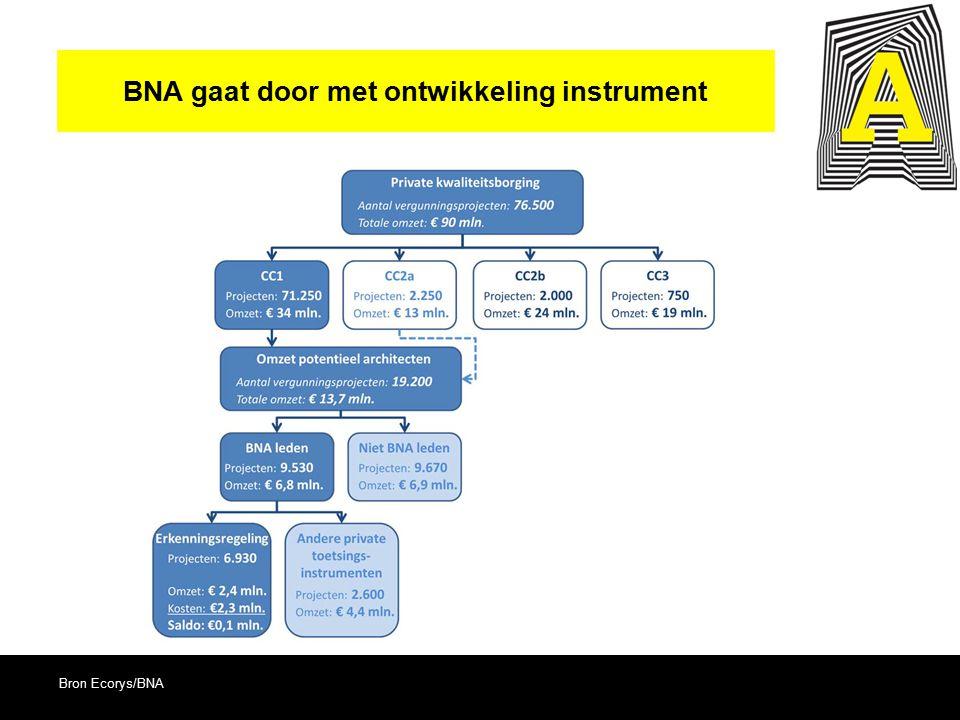 BNA gaat door met ontwikkeling instrument