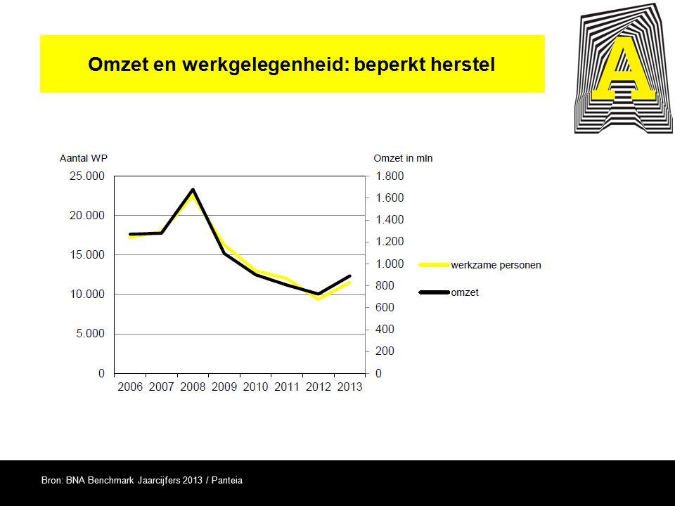 Omzet en werkgelegenheid: beperkt herstel