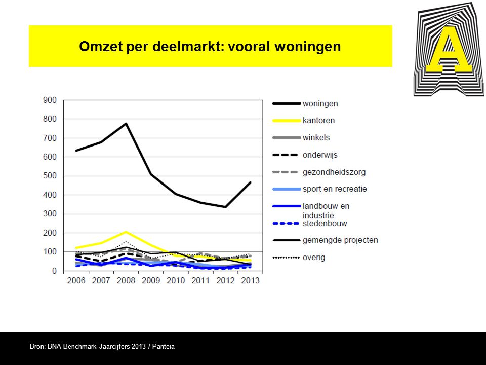 Omzet per deelmarkt: vooral woningen