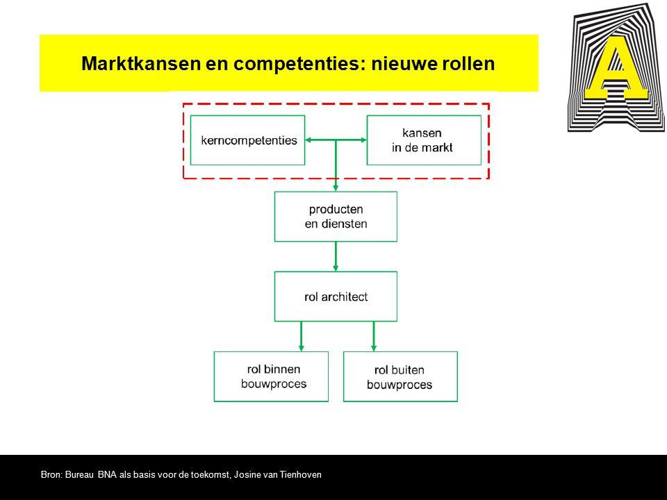 Marktkansen en competenties: nieuwe rollen
