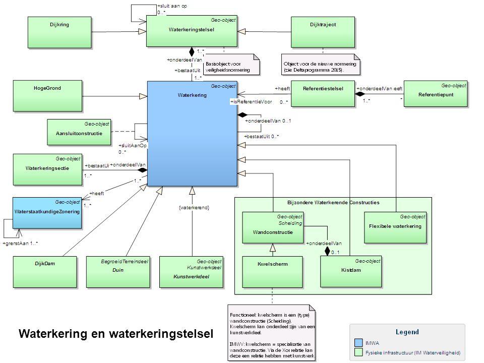 Waterkering en waterkeringstelsel