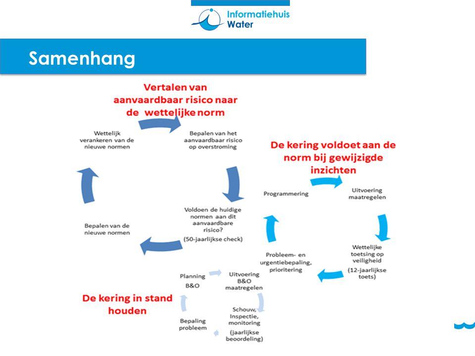 Samenhang Normeringscyclus Beleidsstudies Normering