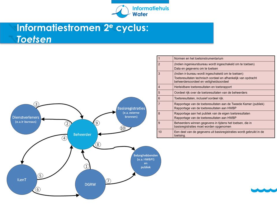 Informatiestromen 2e cyclus: Toetsen