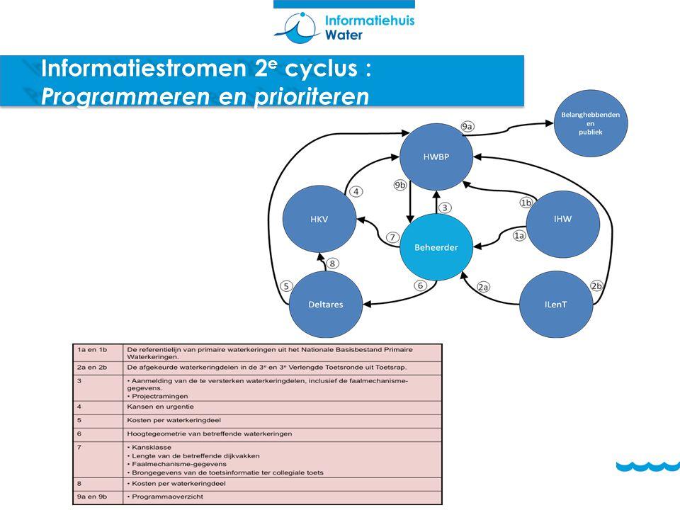 Informatiestromen 2e cyclus : Programmeren en prioriteren