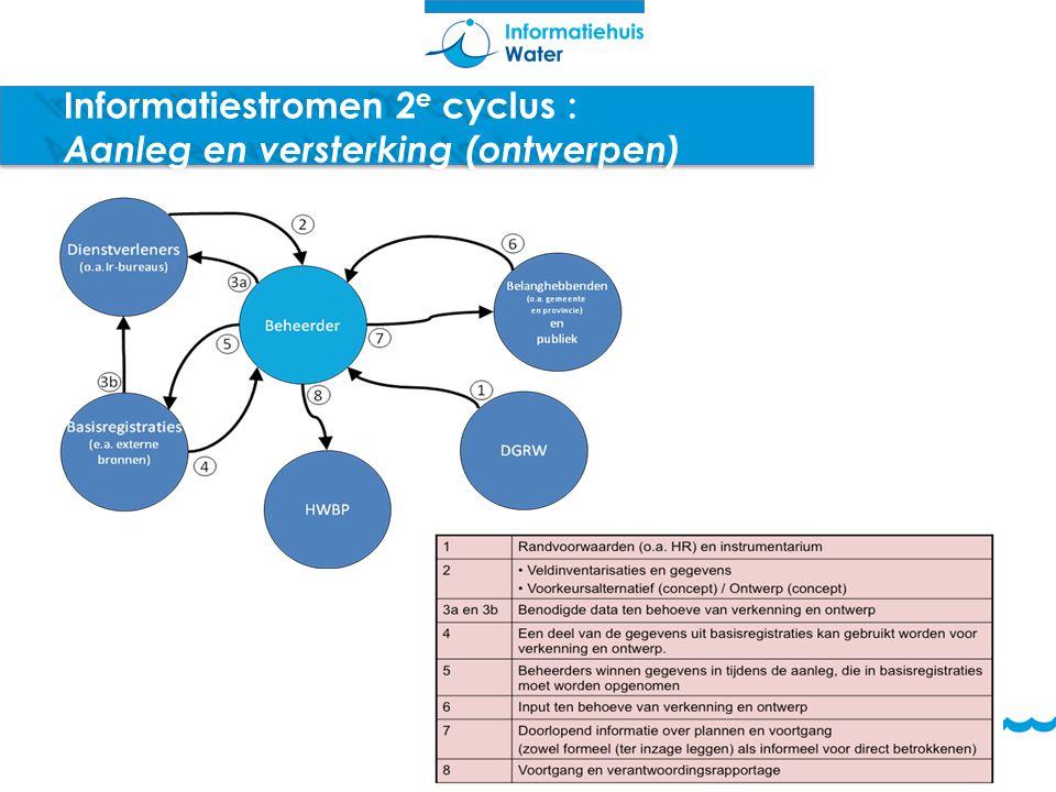 Informatiestromen 2e cyclus : Aanleg en versterking (ontwerpen)