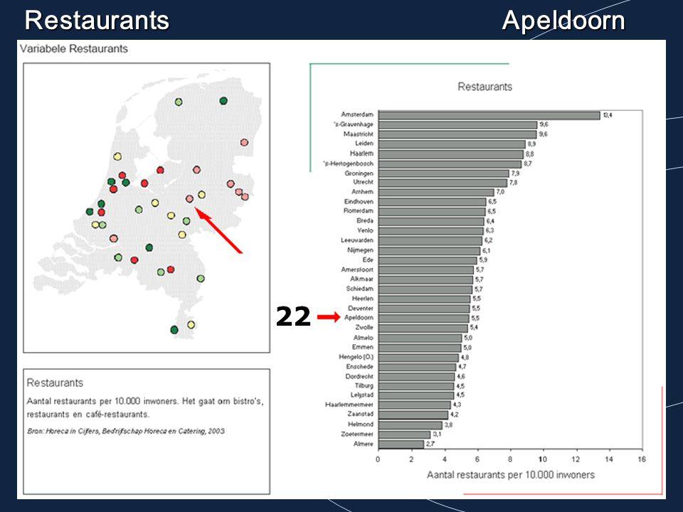 Restaurants Apeldoorn