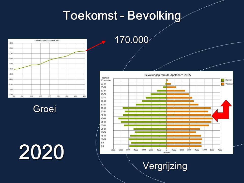 Toekomst - Bevolking 170.000 Groei 2020 Vergrijzing