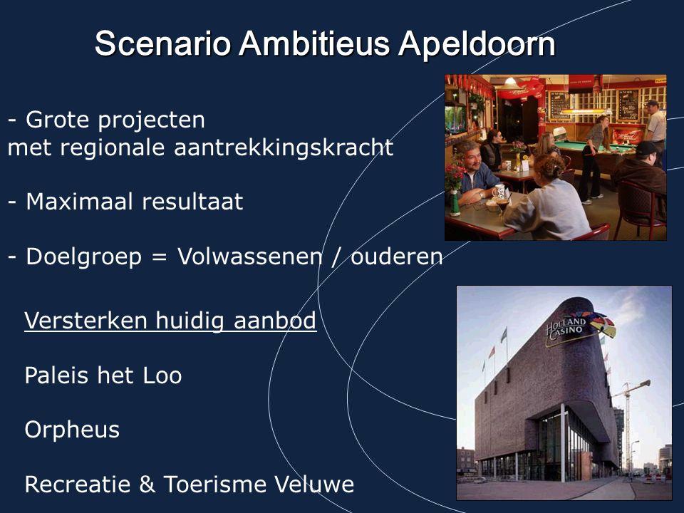 Scenario Ambitieus Apeldoorn