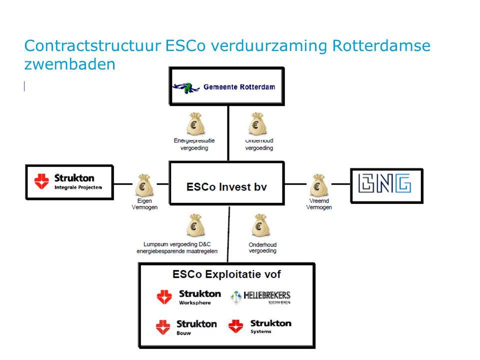 Contractstructuur ESCo verduurzaming Rotterdamse zwembaden