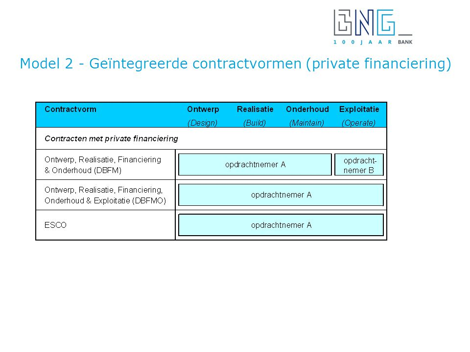 Model 2 - Geϊntegreerde contractvormen (private financiering)