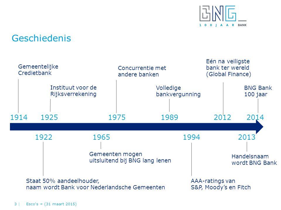 Geschiedenis Eén na veiligste. bank ter wereld. (Global Finance) Gemeentelijke. Credietbank. Concurrentie met.