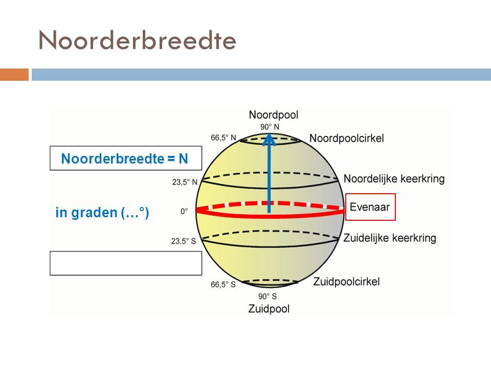 Noorderbreedte Noorderbreedte = N in graden (…°)