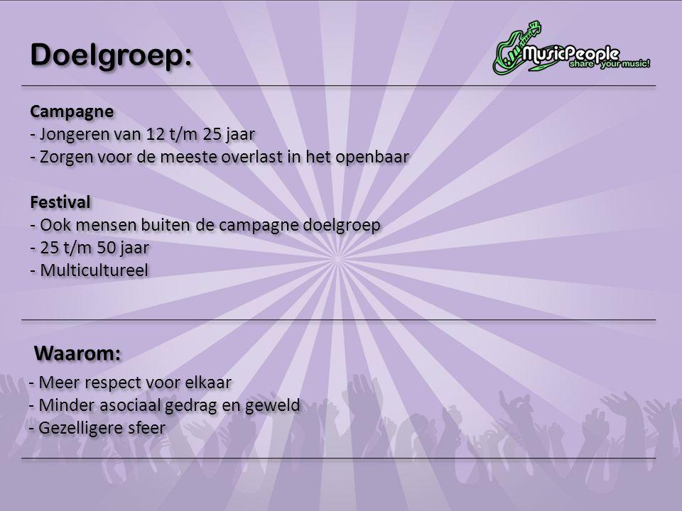 Doelgroep: Waarom: Campagne Jongeren van 12 t/m 25 jaar