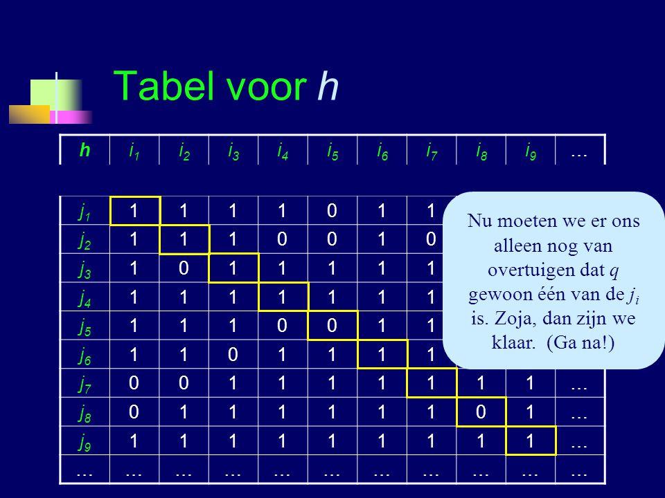 Tabel voor h h. i1. i2. i3. i4. i5. i6. i7. i8. i9. … j1. 1. j2. j3. j4. j5. j6. j7.
