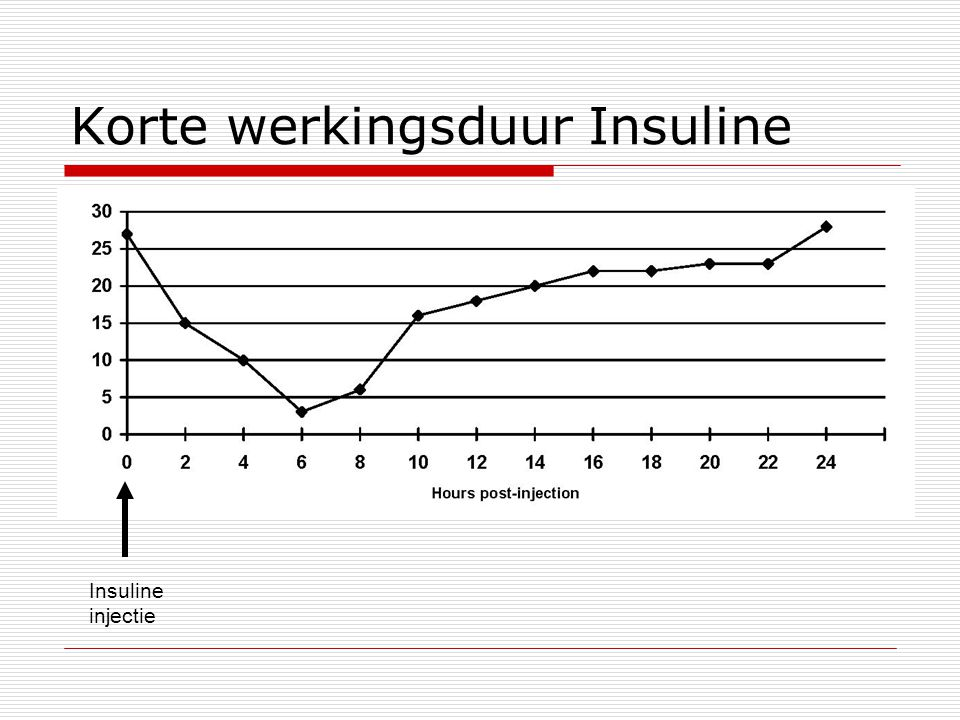 Korte werkingsduur Insuline