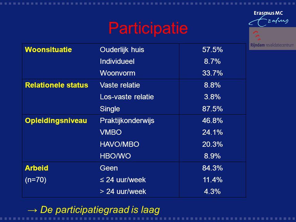 Participatie → De participatiegraad is laag Woonsituatie