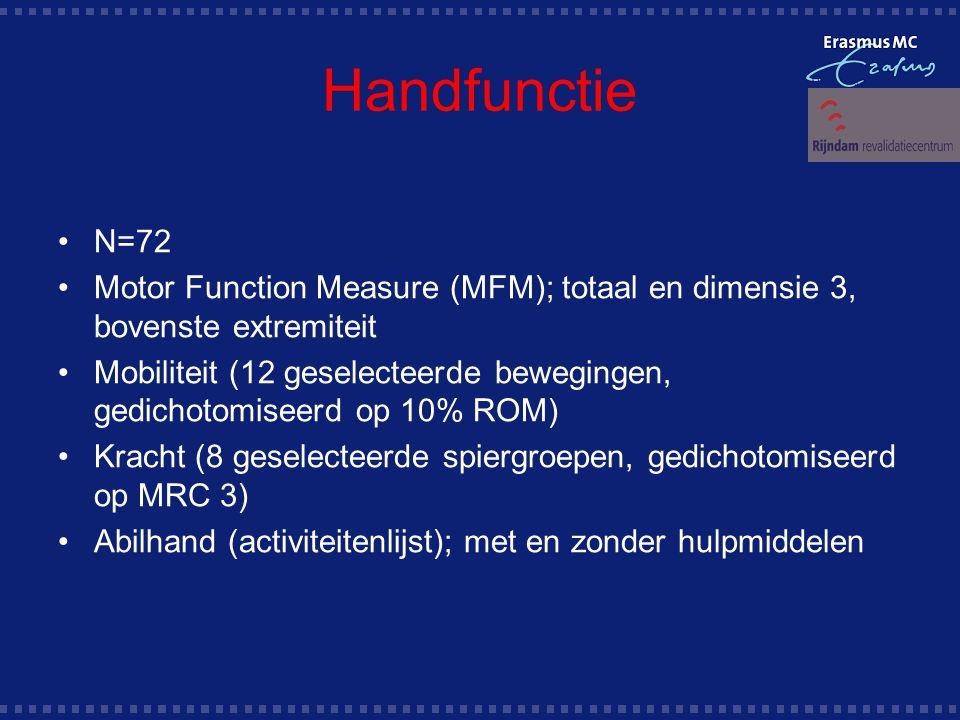 Handfunctie N=72. Motor Function Measure (MFM); totaal en dimensie 3, bovenste extremiteit.