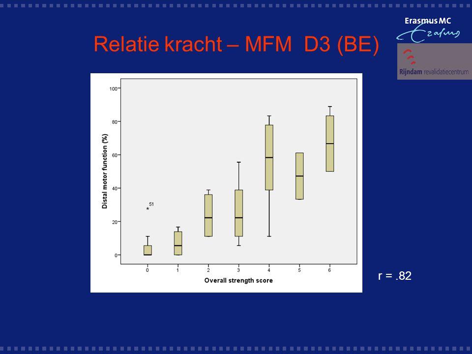 Relatie kracht – MFM D3 (BE)