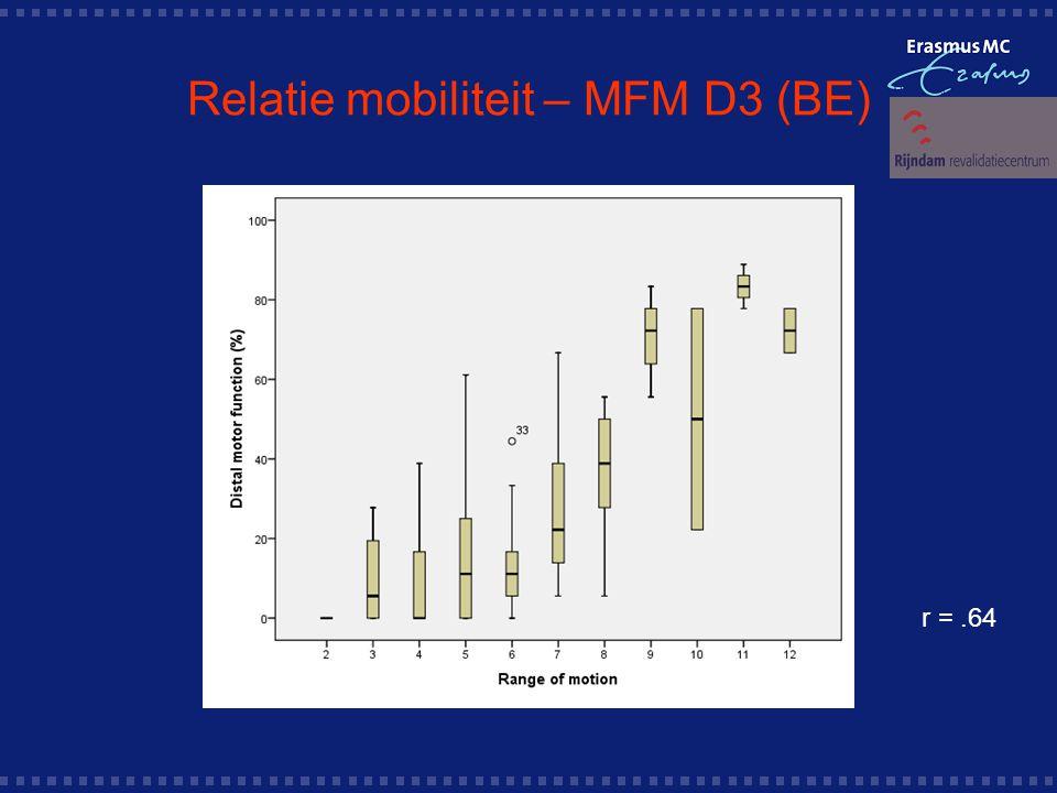 Relatie mobiliteit – MFM D3 (BE)