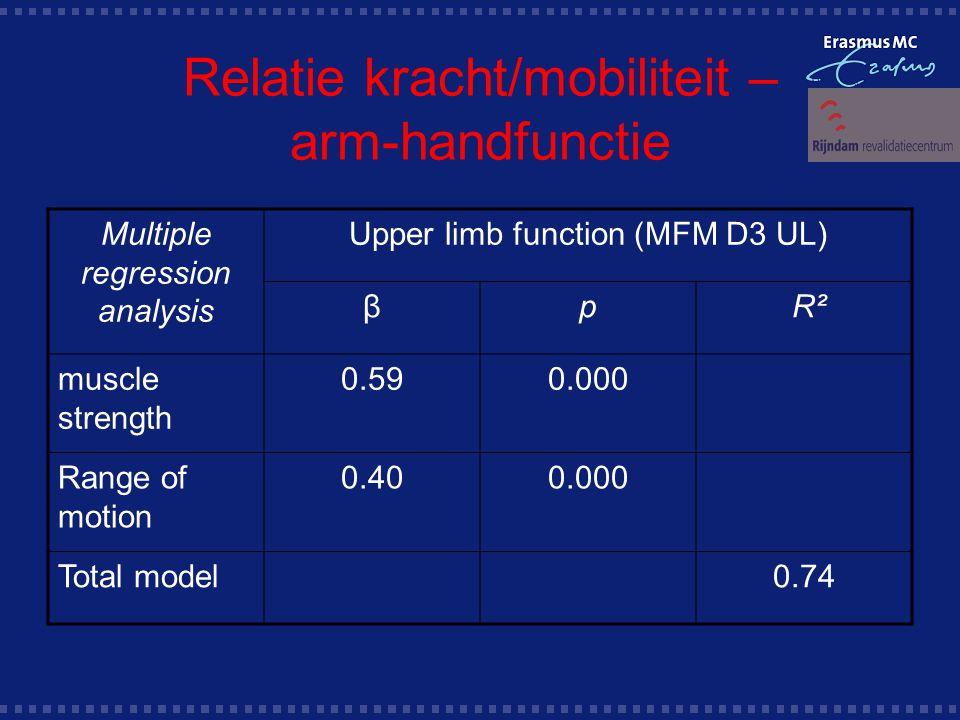 Relatie kracht/mobiliteit – arm-handfunctie