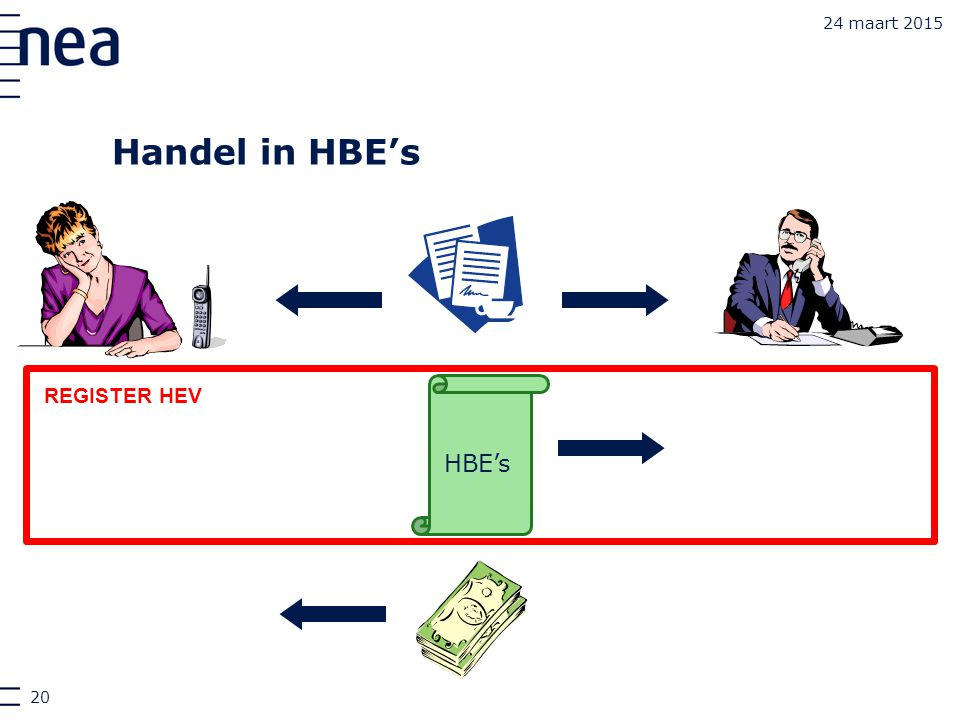 24 maart 2015 Handel Handel in HBE's REGISTER HEV HBE's