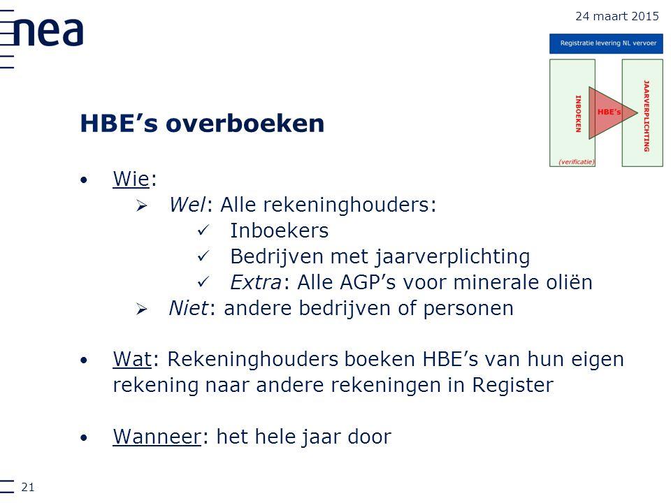 HBE's overboeken Wie: Wel: Alle rekeninghouders: Inboekers