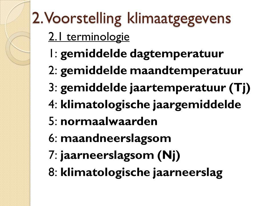 2. Voorstelling klimaatgegevens