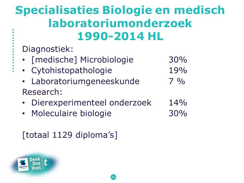 Specialisaties Biologie en medisch laboratoriumonderzoek 1990-2014 HL
