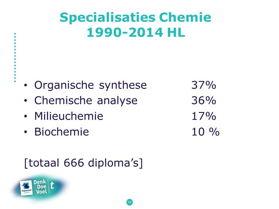 Specialisaties Chemie 1990-2014 HL