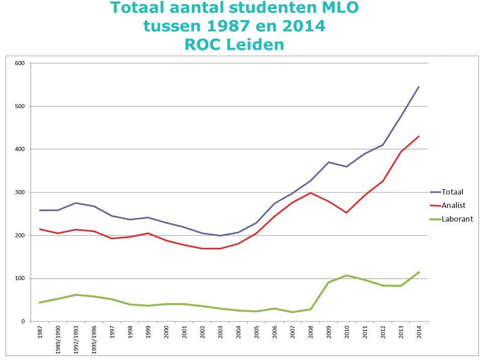 Totaal aantal studenten MLO tussen 1987 en 2014 ROC Leiden