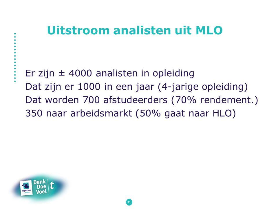 Uitstroom analisten uit MLO