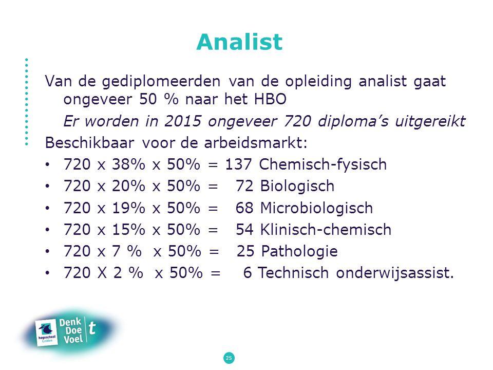Analist Van de gediplomeerden van de opleiding analist gaat ongeveer 50 % naar het HBO. Er worden in 2015 ongeveer 720 diploma's uitgereikt.