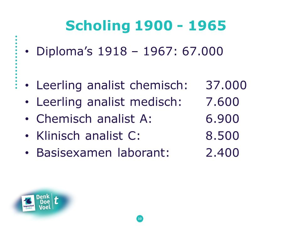 Scholing 1900 - 1965 Diploma's 1918 – 1967: 67.000