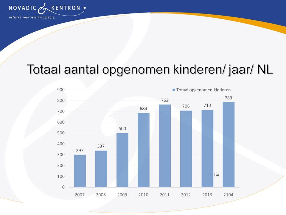 Totaal aantal opgenomen kinderen/ jaar/ NL