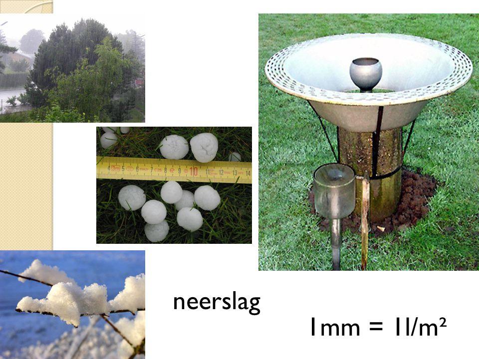 neerslag 1mm = 1l/m²