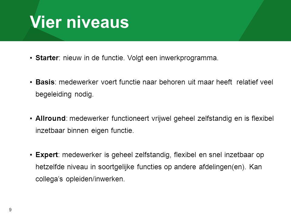 Vier niveaus Starter: nieuw in de functie. Volgt een inwerkprogramma.