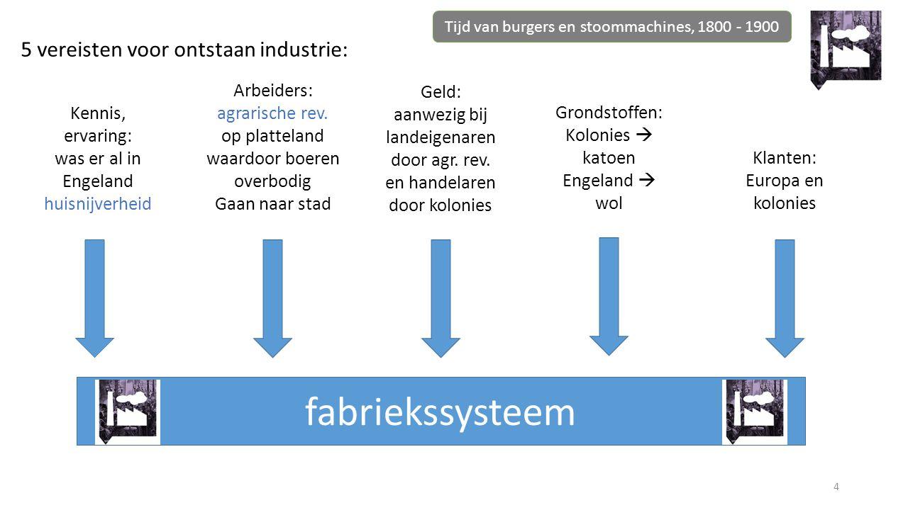 fabriekssysteem 5 vereisten voor ontstaan industrie: Arbeiders: Geld: