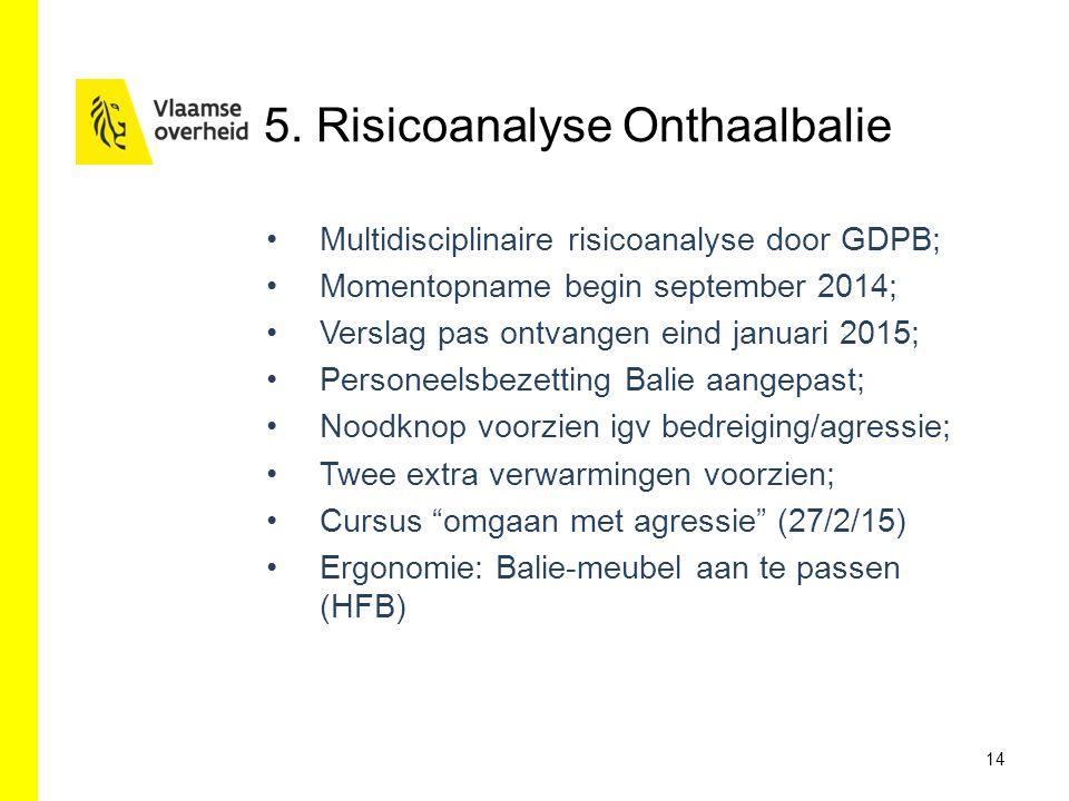 5. Risicoanalyse Onthaalbalie