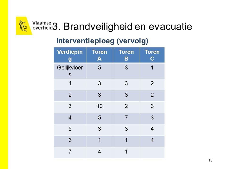 3. Brandveiligheid en evacuatie
