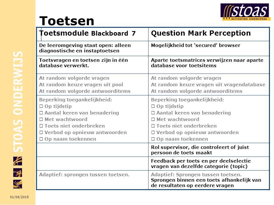 Toetsen Toetsmodule Blackboard 7 Question Mark Perception