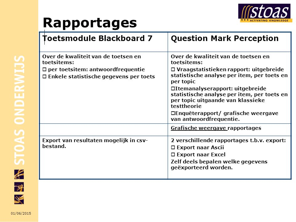 Rapportages Toetsmodule Blackboard 7 Question Mark Perception