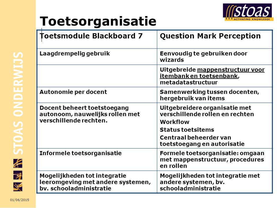 Toetsorganisatie Toetsmodule Blackboard 7 Question Mark Perception