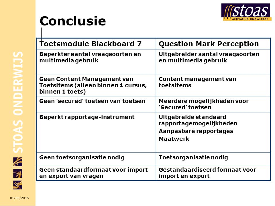 Conclusie Toetsmodule Blackboard 7 Question Mark Perception