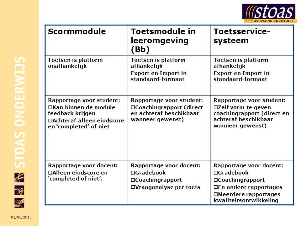Toetsmodule in leeromgeving (Bb) Toetsservice-systeem