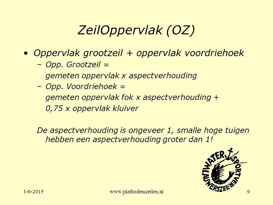 ZeilOppervlak (OZ) Oppervlak grootzeil + oppervlak voordriehoek