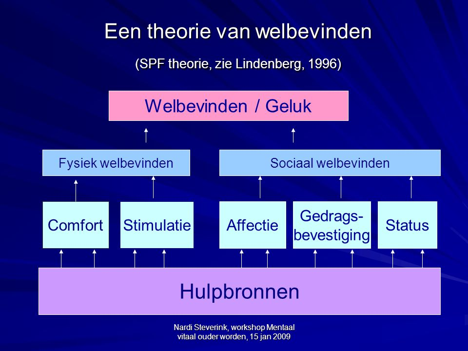 Een theorie van welbevinden (SPF theorie, zie Lindenberg, 1996)