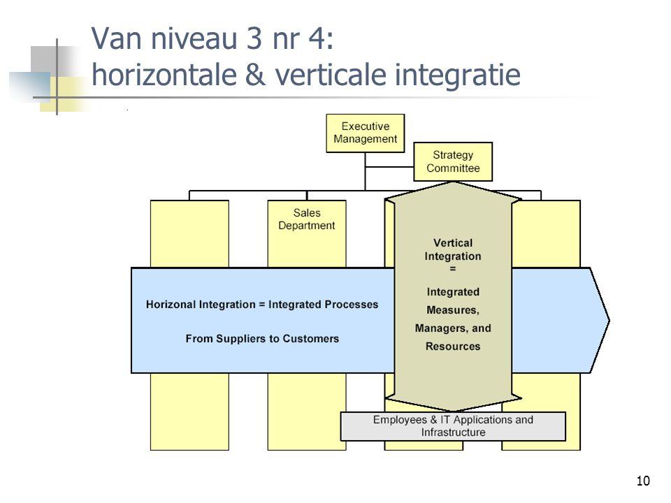 Van niveau 3 nr 4: horizontale & verticale integratie
