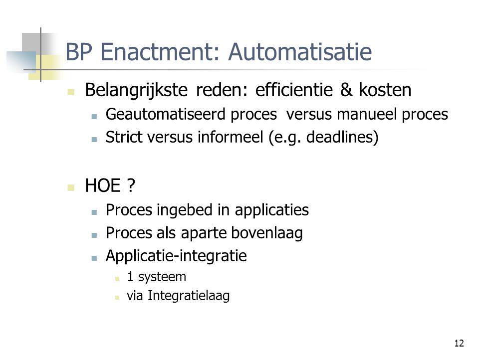 BP Enactment: Automatisatie